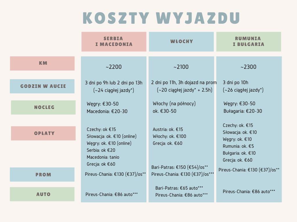 Koszty wyjazdu z Polski na Kretę